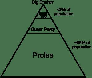 Orwell 1984 sosiaaliluokat